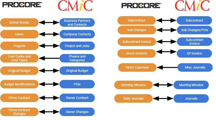 Procore + CMiC Integration Points