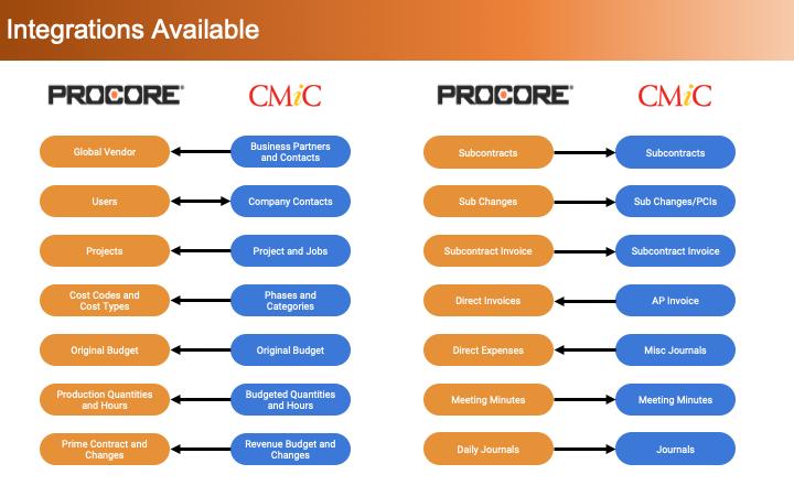 CMiC_Procore_Map_v1