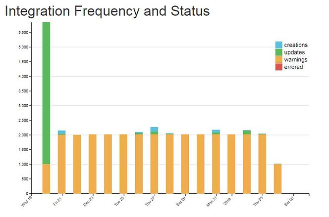 Integration Frequency Status