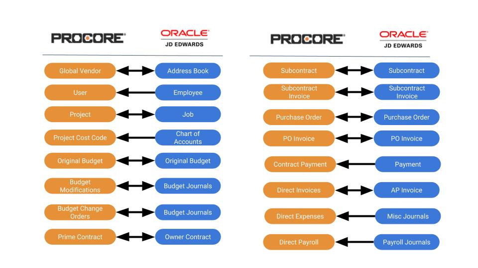 Procore+JDE Integration Flow Diagram (1)