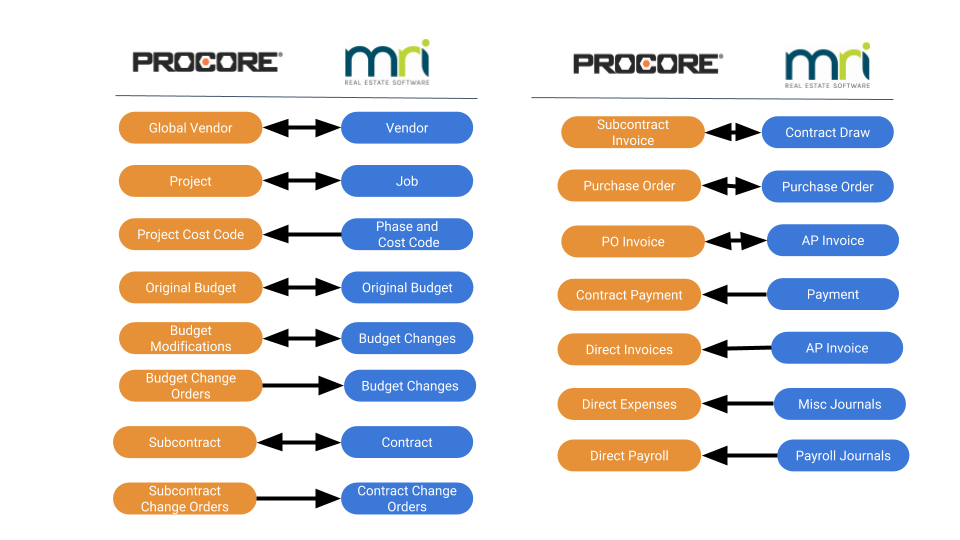 Procore+MRI Integration Flow Diagram