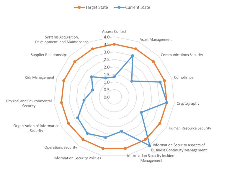 sample-assessment-analysis